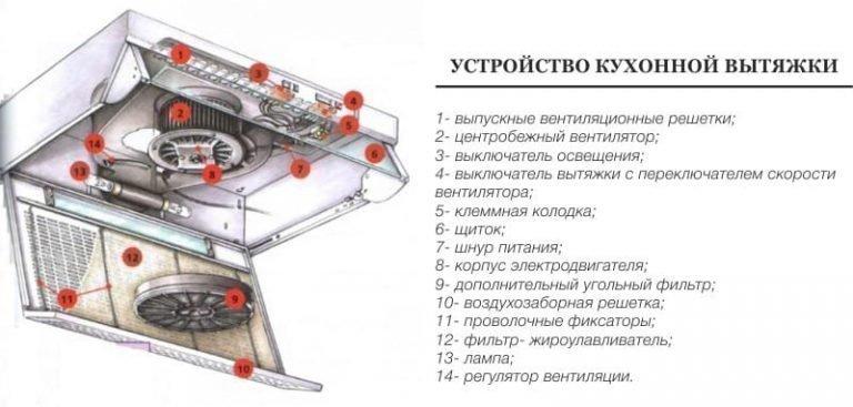 Выбрать подвесную вытяжку: без воздуховодов, под натяжным потолком на кухне