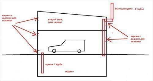 Естественная вентиляция в гараже с подвалом