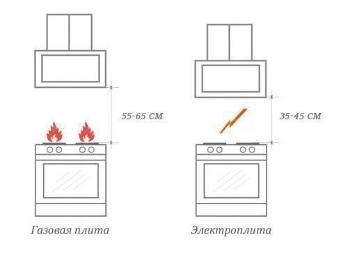 Расстояние между вытяжкой и плитой