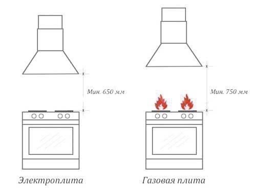 Расстояние вытяжки от плиты