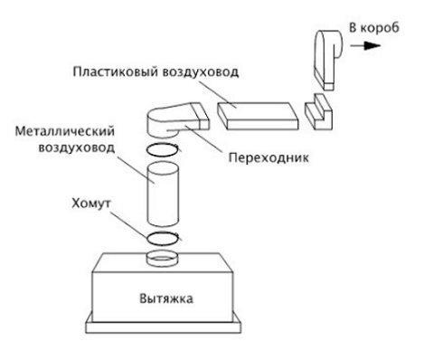 Схема монтажа вытяжки