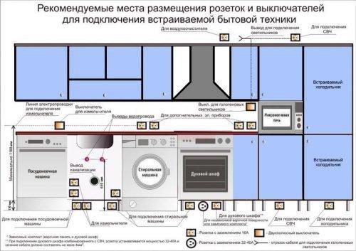 Условная схема размещения розеток на кухне