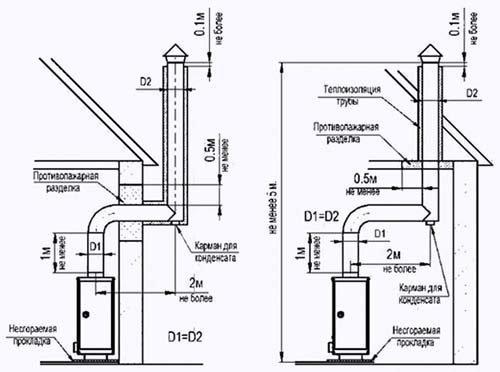 Схема устройства системы вентиляции