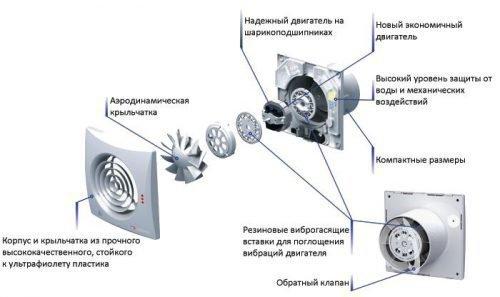 Устройство вытяжного вентилятора