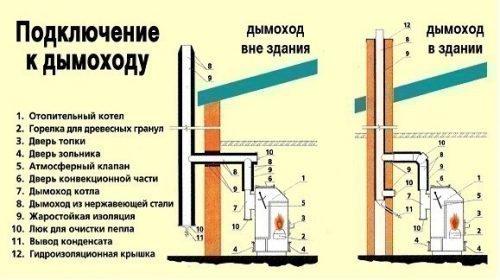 Условная схема подключения к дымоходу