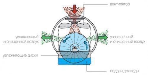 Принцип работы кондиционера с увлажнителем воздуха