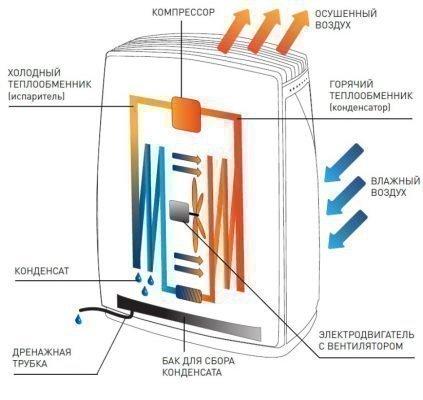 """Принцип работы осушителя воздуха на примере модели """"DH TIM 20 E1B"""""""