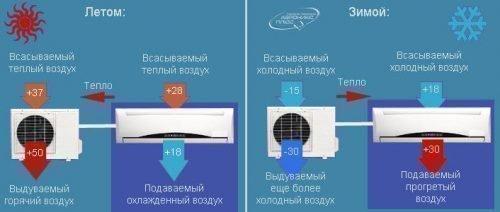 Принцип работы сплит-системы зима-лето
