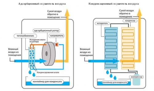 Схема принципа работы адсорбционного и конденсационного осушителей воздуха