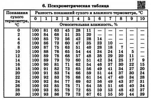 Таблица сухости воздуха