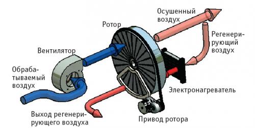 Устройство адсорбционного осушителя