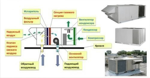 Устройство главного рабочего блока крышного кондиционера