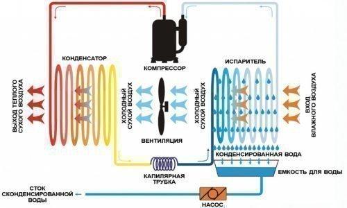 Устройство конденсационного осушителя