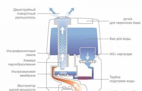 Устройство вентилятора с увлажнителем воздуха ультразвукового типа