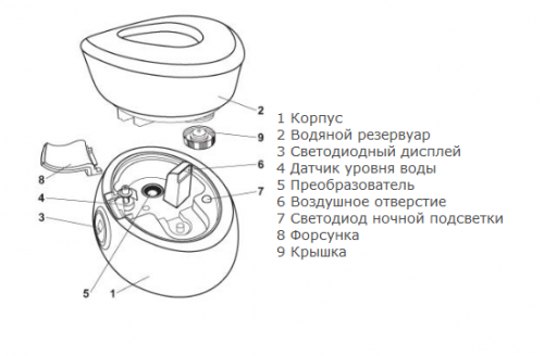 Схема устройства классического увлажнителя