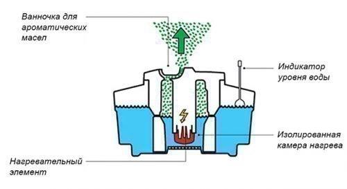 Схема устройства парового увлажнителя