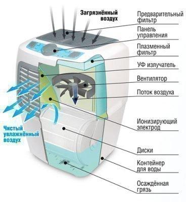 Устройство и принцип работы традиционного увлажнителя воздуха