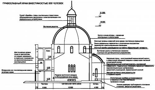 Вентиляция храма вместимостью 300 человек