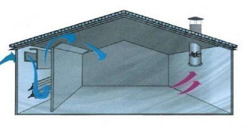 Схема потока воздуха при естественной системы вентиляции в сарае