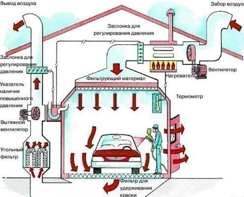 Схема вентиляции покрасочной камеры, находящейся в гараже
