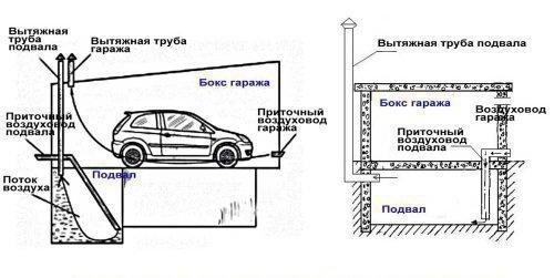 Схема монтажа естественной вентиляции подвала гаража