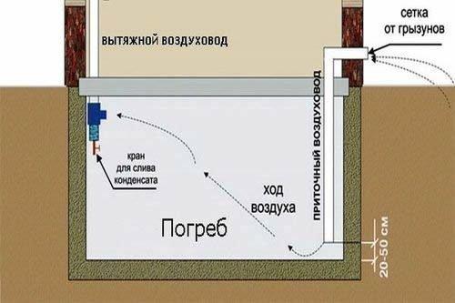 Схема вытяжного воздуховода