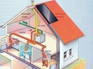 Особенности приточно-вытяжной вентиляции