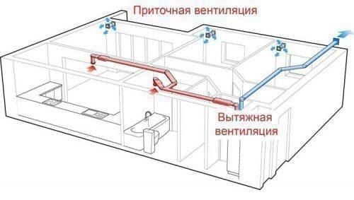 Приточно-вытяжная вентиляция квартиры