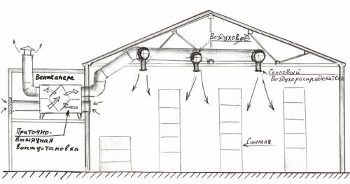 Вентиляция складского помещения
