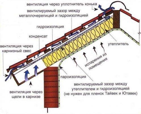 Вентиляция крыш