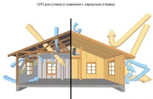 Вентиляция в домах