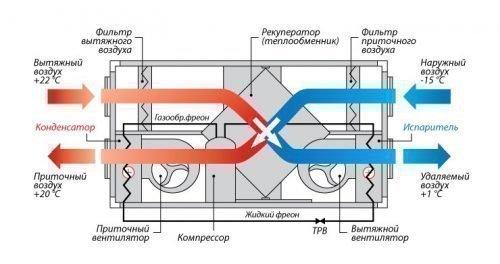 Принцип работы рекуператоров, схема