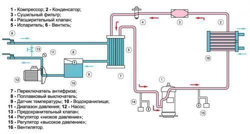 Чиллер с водяным охлаждением