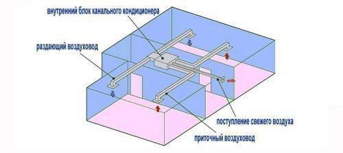 Принцип работы канального