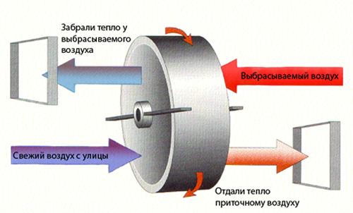 Роторный рекуператор