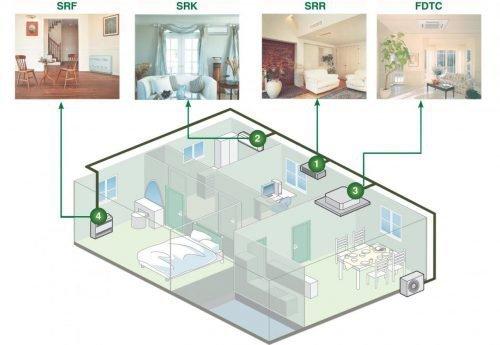 Размещение в квартире