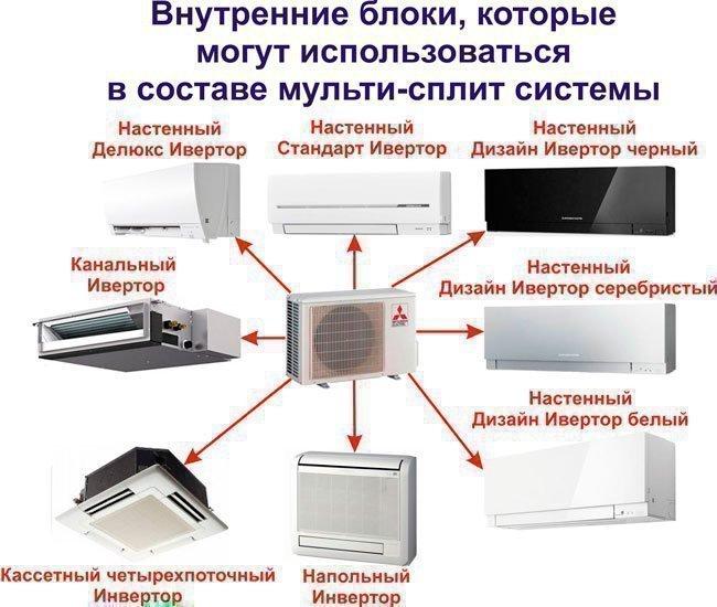 Блоки системы