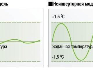 Сравнение инверторного кондиционера с обычным