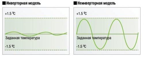 Сравнение двух систем
